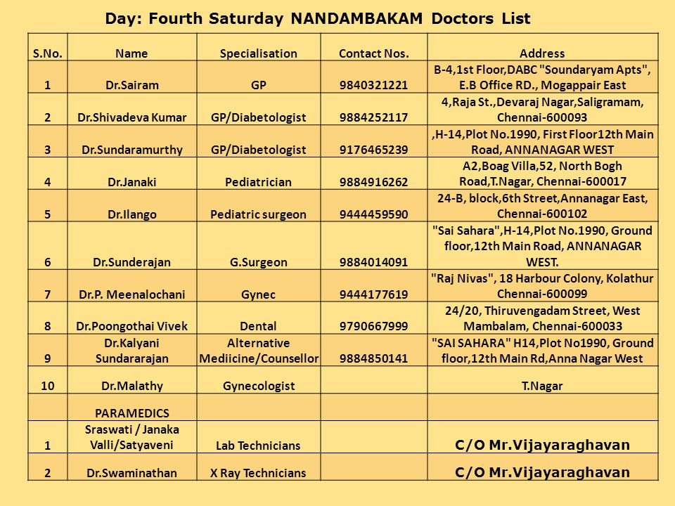 DOCTORS & PARAMEDICS REQUIREMENT vs AVAILABILITY FOR EACH CAMP S.NOSPECIALITY4 TH SATURDAY4 TH SUNDAY DOCTORS:-RequiredAvailableRequiredAvailable 1General Medicine includes Cardiology 2323 2Pediatrics1212 3Gynecology1113 4Dental1313 5Surgical(ENT,ORTHO)1111 6Ophthalmology1011 S.NOSPECIALITY4 TH SATURDAY4 TH SUNDAY PARAMEDICS:-RequiredAvailableRequiredAvailable 1Radiographer(X-Ray)1111 2Sonographer(Ultra Sound)1010 3Lab Tech(Blood)2222 4Pharmasist1112
