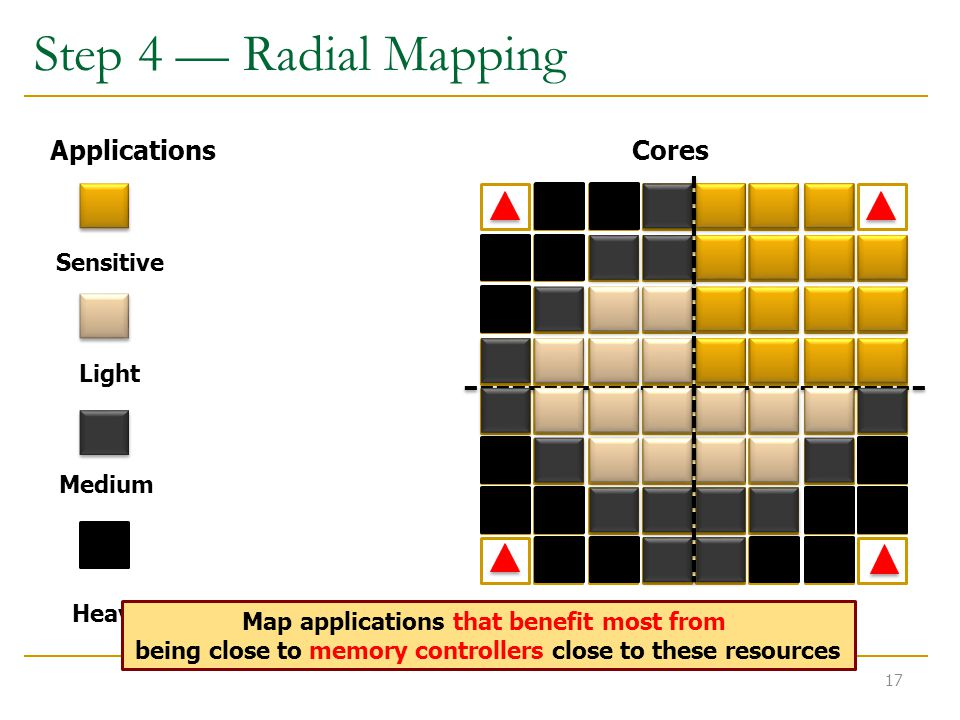 Step 4 — Radial Mapping Heavy Light ApplicationsCores Sensitive Medium Map applications that benefit most from being close to memory controllers close to these resources 17