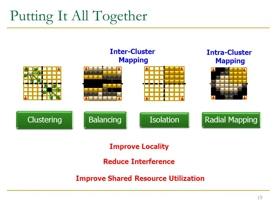 Putting It All Together 19 Balancing Radial Mapping Isolation Clustering Inter-Cluster Mapping Intra-Cluster Mapping Improve Locality Reduce Interference Improve Shared Resource Utilization