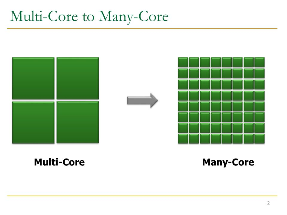 Multi-Core to Many-Core Multi-CoreMany-Core 2