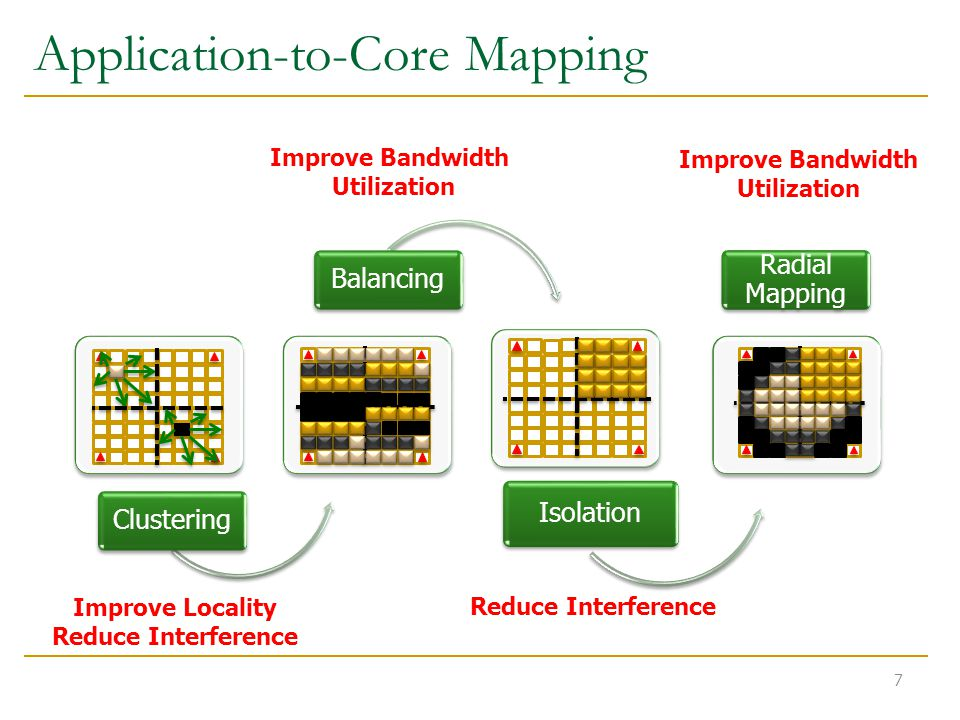 Application-to-Core Mapping 7 ClusteringBalancing Isolation Radial Mapping Improve Locality Reduce Interference Improve Bandwidth Utilization Reduce Interference Improve Bandwidth Utilization