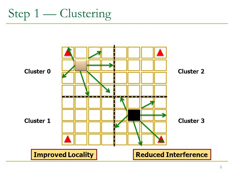 Step 1 — Clustering Improved Locality 9 Reduced Interference Cluster 0Cluster 2 Cluster 1Cluster 3