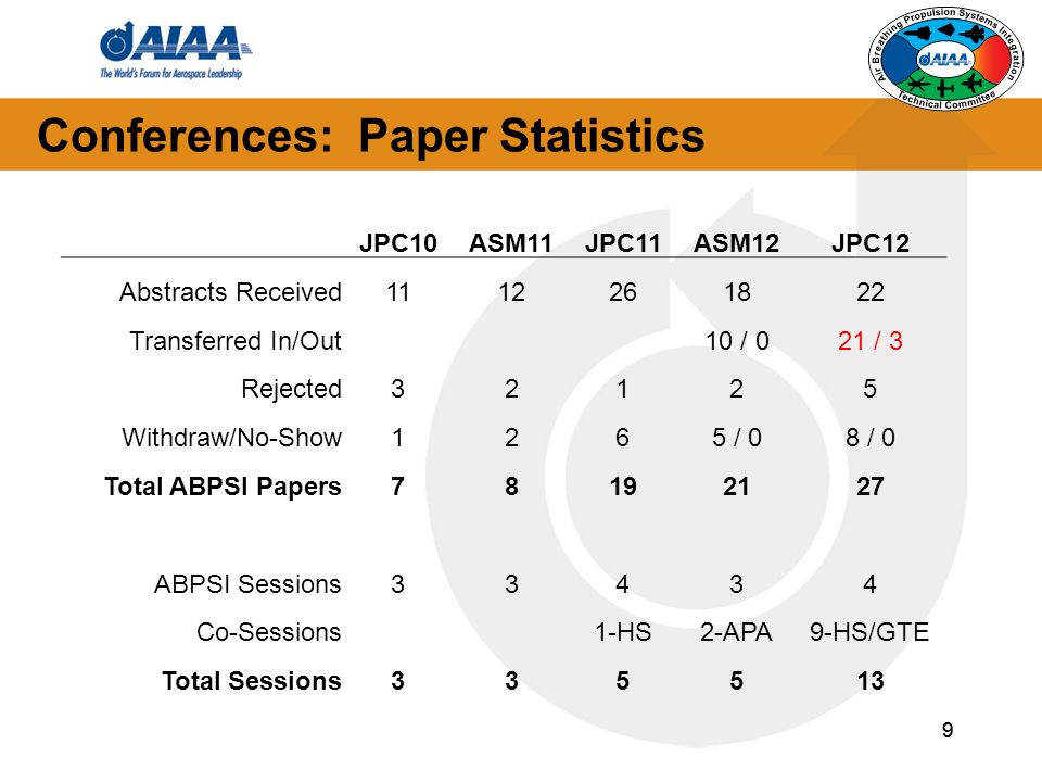 9 Conferences: Paper Statistics 9 JPC10ASM11JPC11ASM12JPC12 Abstracts Received1112261822 Transferred In/Out10 / 021 / 3 Rejected32125 Withdraw/No-Show1265 / 08 / 0 Total ABPSI Papers78192127 ABPSI Sessions33434 Co-Sessions1-HS2-APA9-HS/GTE Total Sessions335513