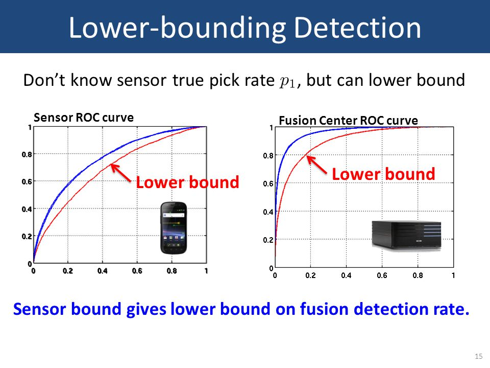 15 Lower-bounding Detection Don't know sensor true pick rate, but can lower bound Sensor ROC curve Fusion Center ROC curve Lower bound Sensor bound gives lower bound on fusion detection rate.
