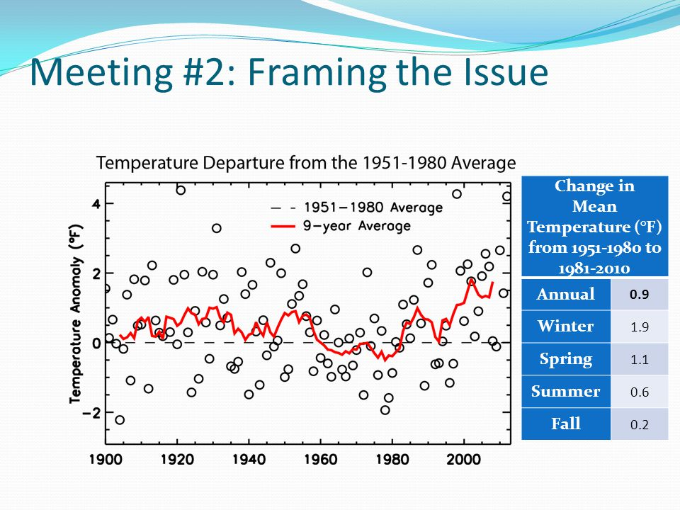 Change in Mean Temperature (°F) from 1951-1980 to 1981-2010 Annual 0.9 Winter 1.9 Spring 1.1 Summer 0.6 Fall 0.2
