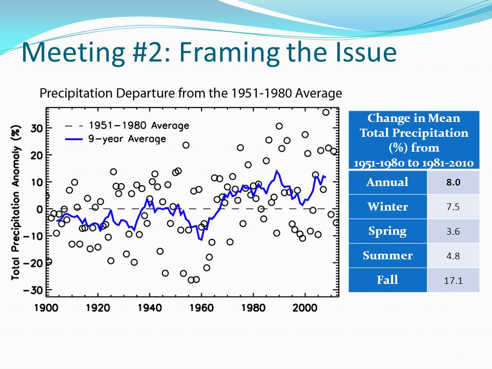 Meeting #2: Framing the Issue Change in Mean Total Precipitation (%) from 1951-1980 to 1981-2010 Annual 8.0 Winter 7.5 Spring 3.6 Summer 4.8 Fall 17.1