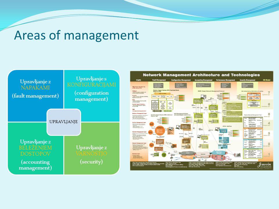 Areas of management Upravljanje z NAPAKAMI (fault management) Upravljanje s KONFIGURACIJAMI (configuration management) Upravljanje z BELEŽENJEM DOSTOPOV (accounting management) Upravljanje z VARNOSTJO (security) UPRAVLJANJE
