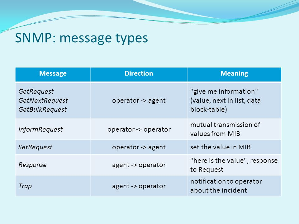 SNMP: message types MessageDirectionMeaning GetRequest GetNextRequest GetBulkRequest operator -> agent give me information (value, next in list, data block-table) InformRequestoperator -> operator mutual transmission of values from MIB SetRequestoperator -> agentset the value in MIB Responseagent -> operator here is the value , response to Request Trapagent -> operator notification to operator about the incident