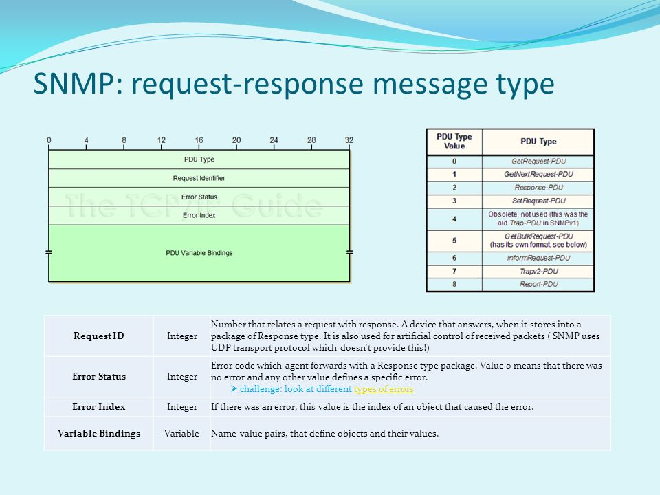 SNMP: request-response message type Request IDInteger Number that relates a request with response.