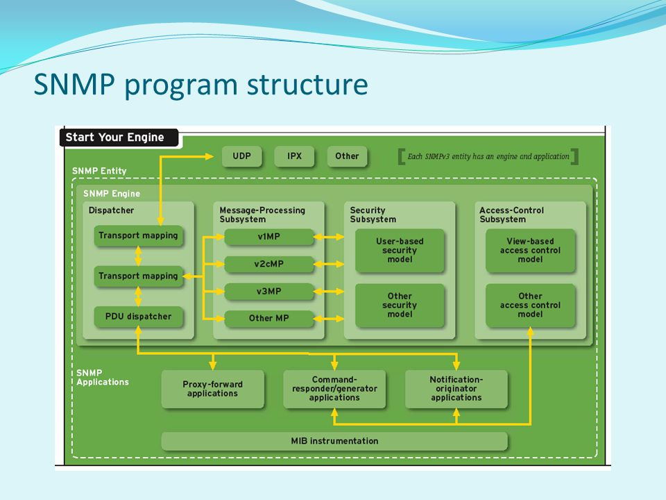 SNMP program structure