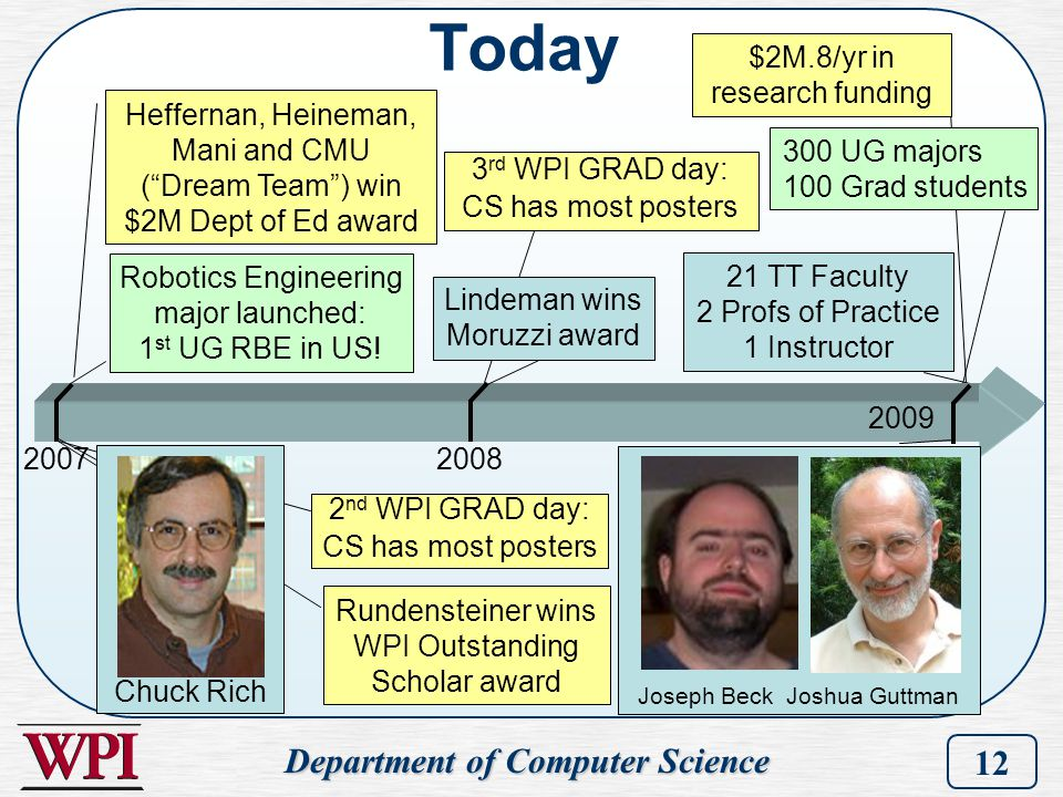 Department of Computer Science 12 $2M.8/yr in research funding 300 UG majors 100 Grad students 21 TT Faculty 2 Profs of Practice 1 Instructor Rundenst