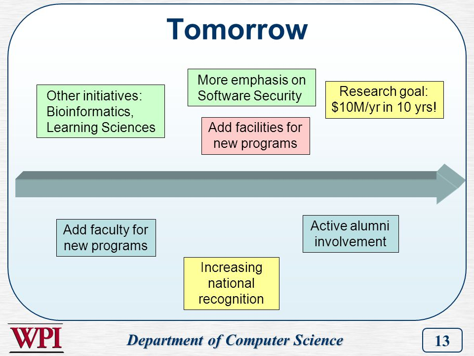 Department of Computer Science 13 Other initiatives: Bioinformatics, Learning Sciences Add faculty for new programs Add facilities for new programs Ac