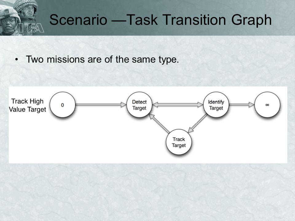 Scenario —Task Transition Graph Two missions are of the same type.