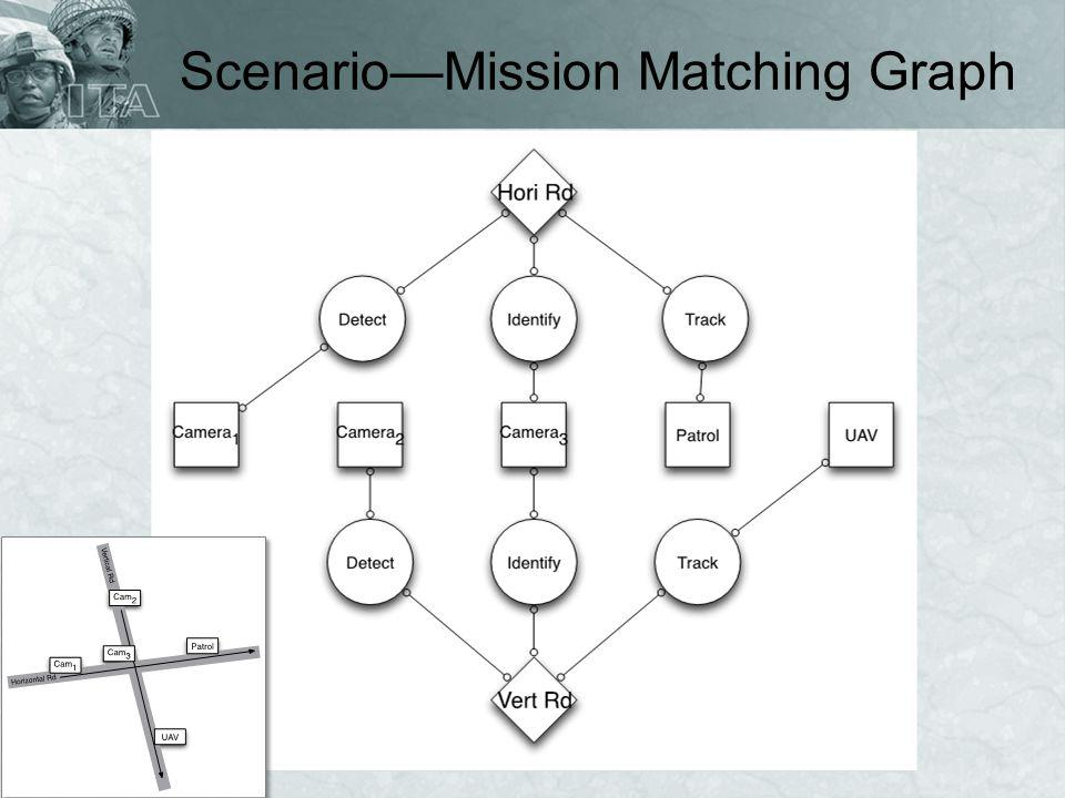 Scenario—Mission Matching Graph