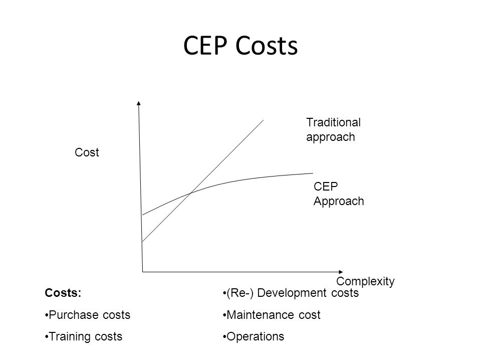 CEP Costs Cost Complexity Traditional approach CEP Approach Costs: Purchase costs Training costs (Re-) Development costs Maintenance cost Operations