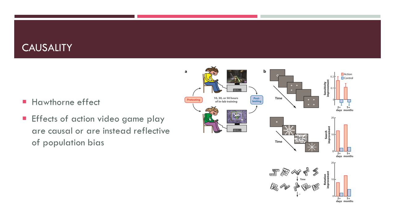 CAUSALITY  Hawthorne effect  Effects of action video game play are causal or are instead reflective of population bias