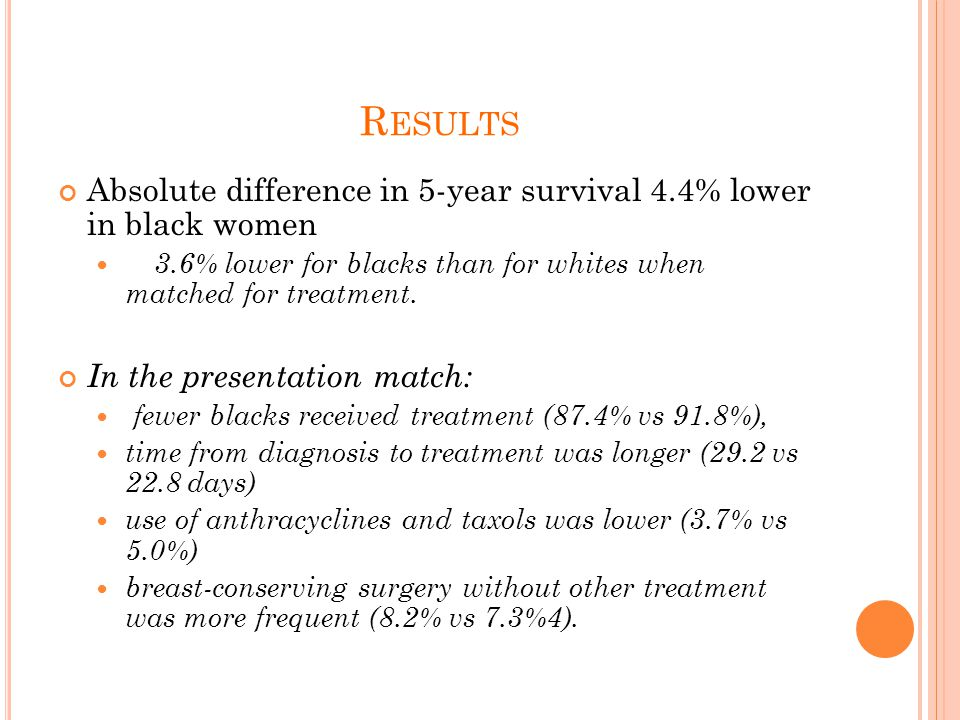 R ESULTS Absolute difference in 5-year survival 4.4% lower in black women 3.6% lower for blacks than for whites when matched for treatment.