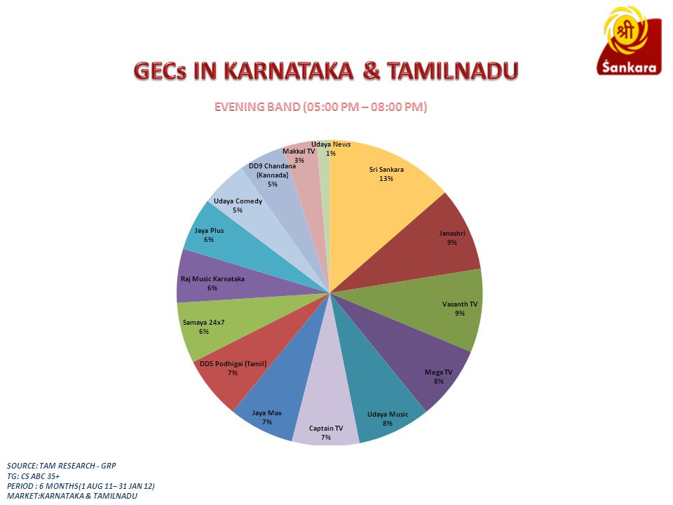 SOURCE: TAM RESEARCH - GRP TG: CS ABC 35+ PERIOD : 6 MONTHS(1 AUG 11– 31 JAN 12) MARKET:KARNATAKA & TAMILNADU