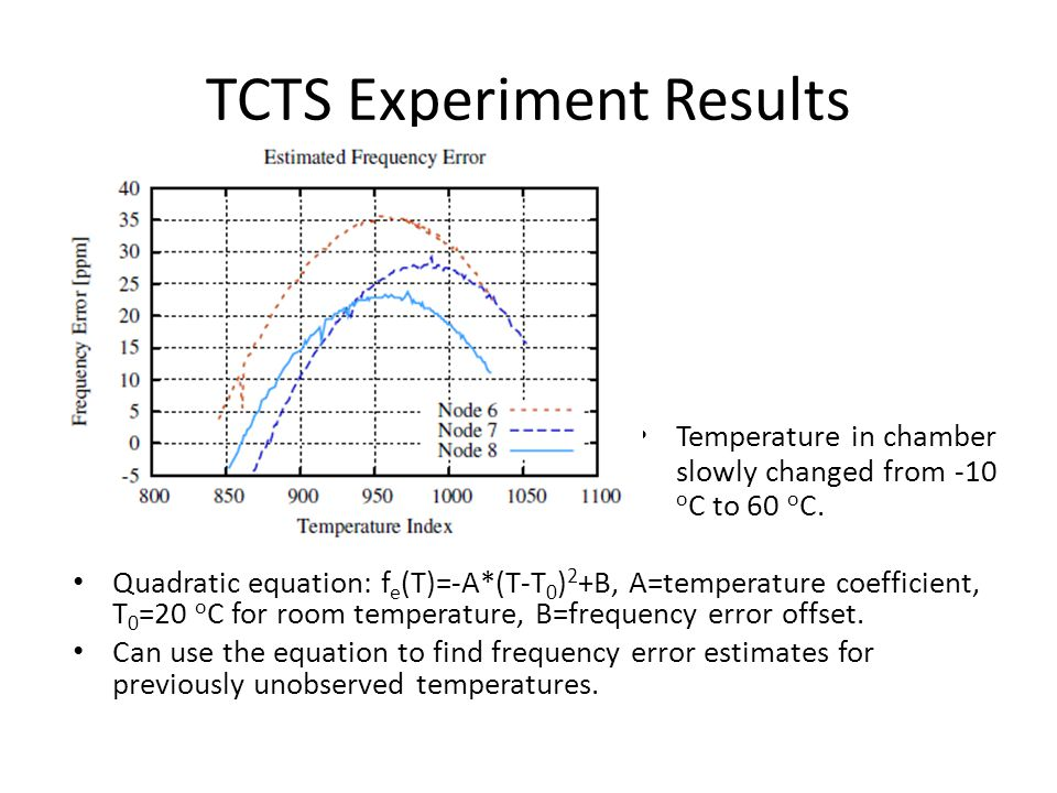 TCTS Experiment Results Temperature in chamber slowly changed from -10 o C to 60 o C.