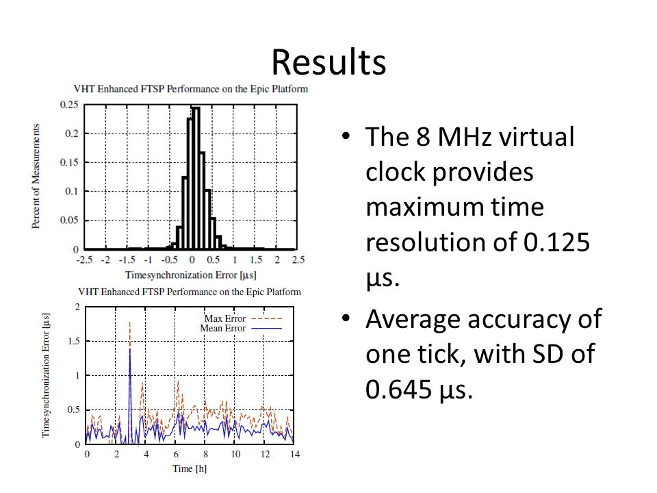 Results The 8 MHz virtual clock provides maximum time resolution of 0.125 μs.