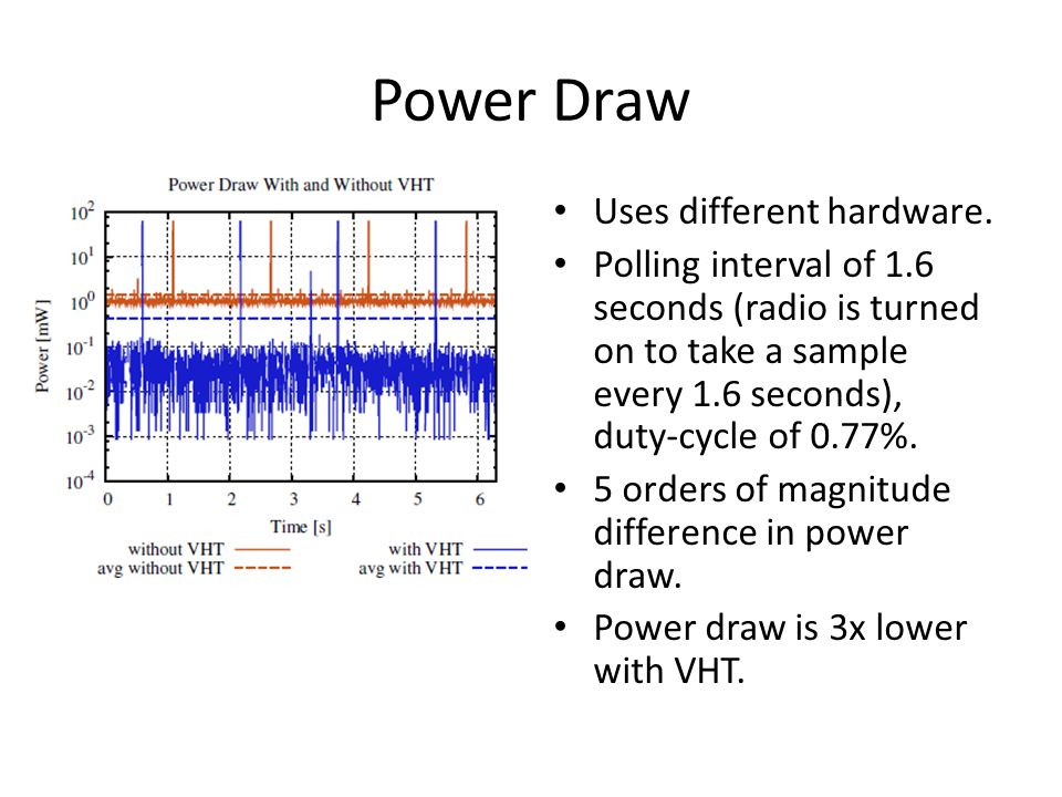 Power Draw Uses different hardware.