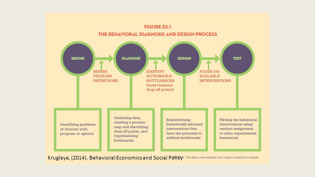 Kruglaya, (2014). Behavioral Economics and Social Policy