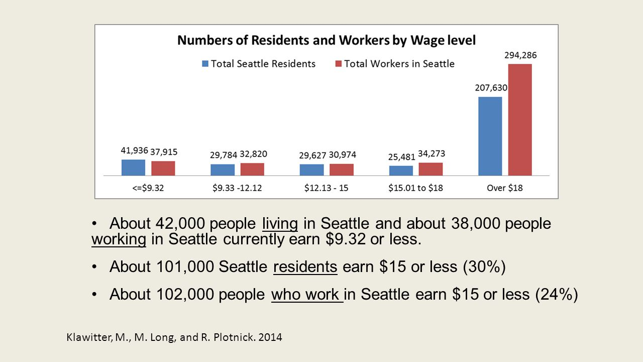 About 42,000 people living in Seattle and about 38,000 people working in Seattle currently earn $9.32 or less. About 101,000 Seattle residents earn $1