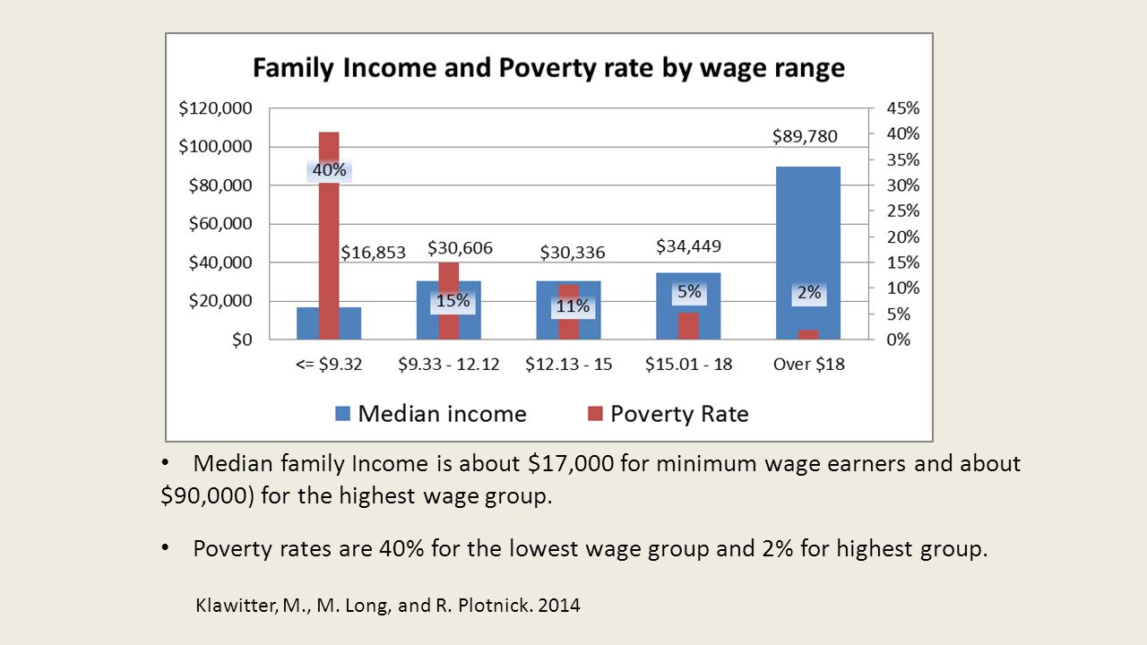 Median family Income is about $17,000 for minimum wage earners and about $90,000) for the highest wage group. Poverty rates are 40% for the lowest wag