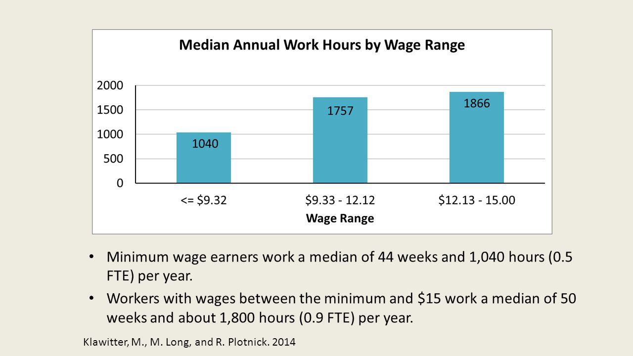 Minimum wage earners work a median of 44 weeks and 1,040 hours (0.5 FTE) per year.