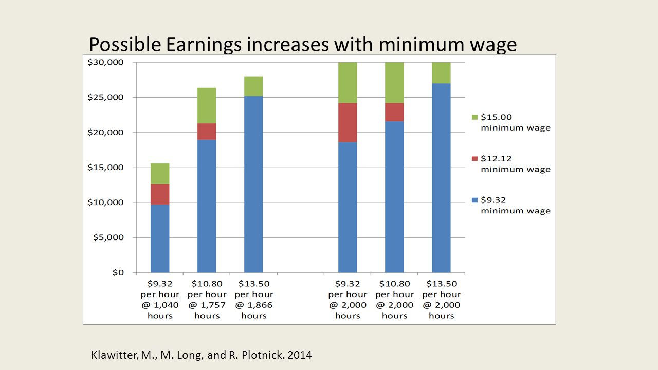Possible Earnings increases with minimum wage Klawitter, M., M. Long, and R. Plotnick. 2014