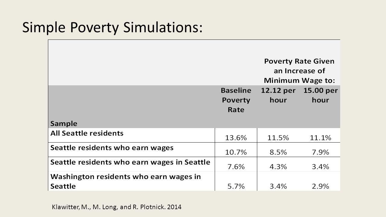 Simple Poverty Simulations: Klawitter, M., M. Long, and R. Plotnick. 2014
