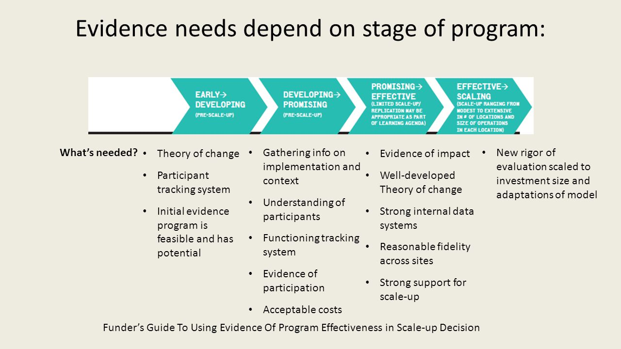 Evidence needs depend on stage of program: Funder's Guide To Using Evidence Of Program Effectiveness in Scale-up Decision What's needed.