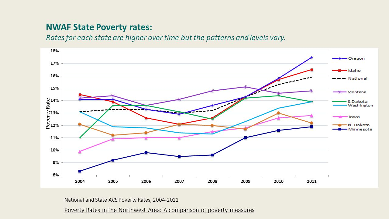NWAF State Poverty rates: Rates for each state are higher over time but the patterns and levels vary.