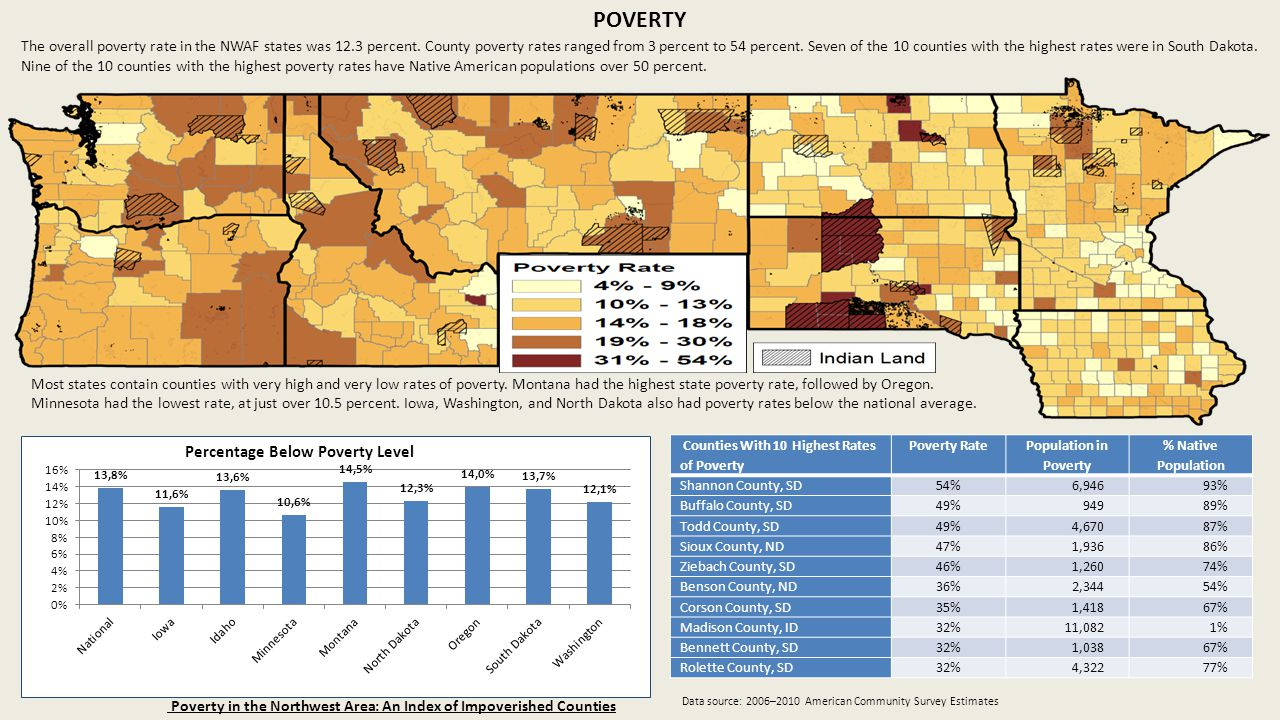 POVERTY The overall poverty rate in the NWAF states was 12.3 percent. County poverty rates ranged from 3 percent to 54 percent. Seven of the 10 counti