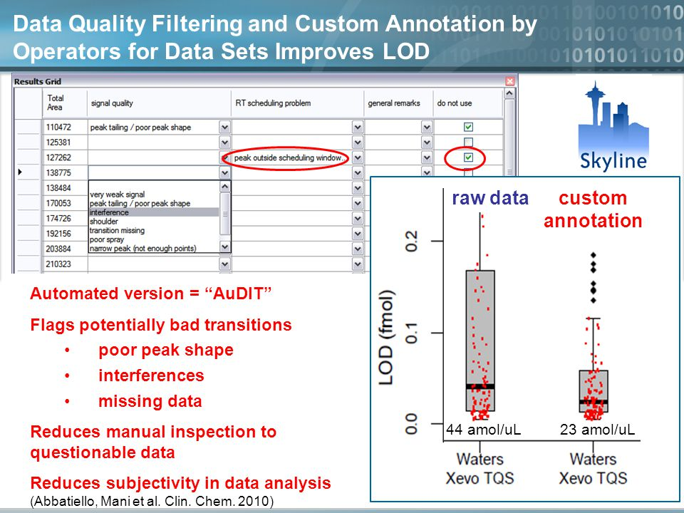 Data Quality Filtering and Custom Annotation by Operators for Data Sets Improves LOD Automated version = AuDIT Flags potentially bad transitions poor peak shape interferences missing data Reduces manual inspection to questionable data Reduces subjectivity in data analysis (Abbatiello, Mani et al.