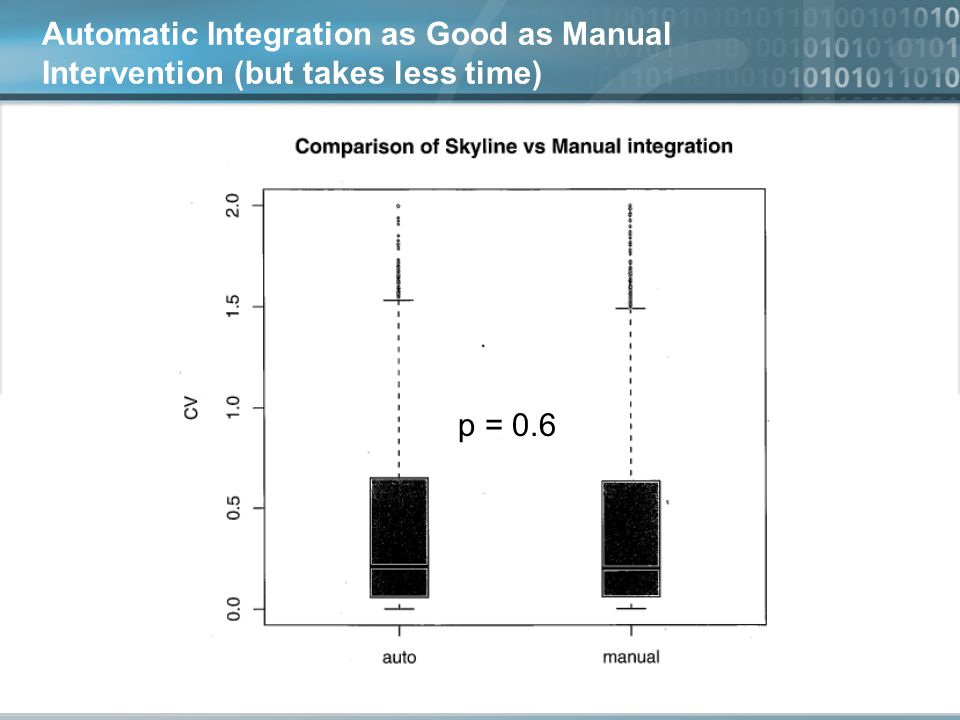 Automatic Integration as Good as Manual Intervention (but takes less time) p = 0.6