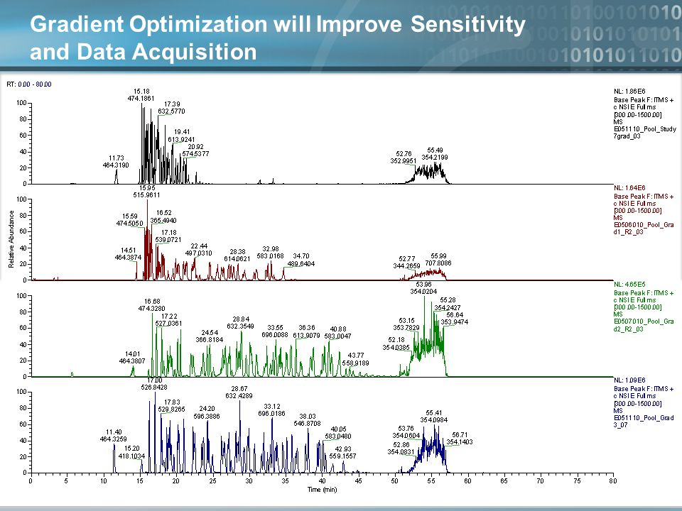 Gradient Optimization will Improve Sensitivity and Data Acquisition
