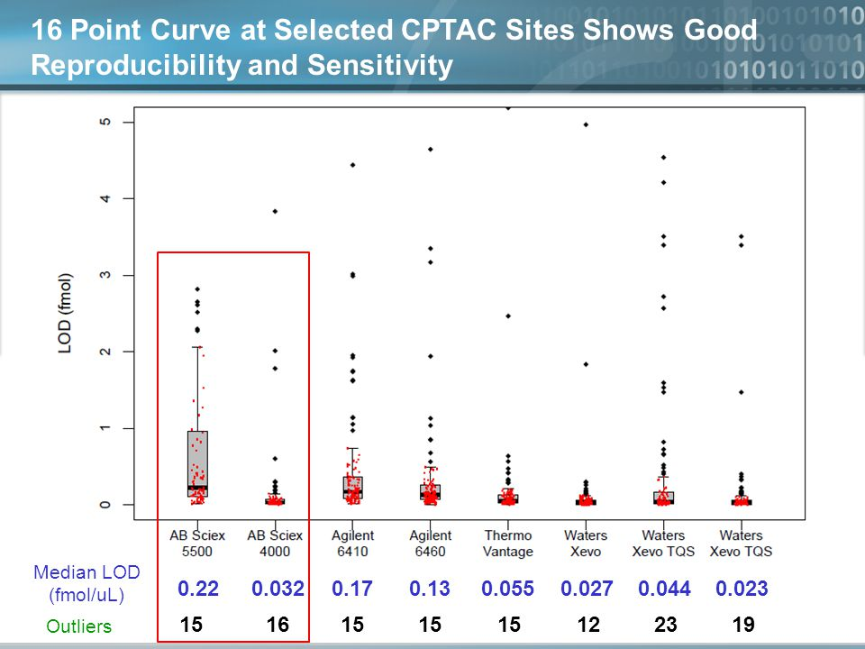 16 Point Curve at Selected CPTAC Sites Shows Good Reproducibility and Sensitivity Median LOD (fmol/uL) 0.220.0320.170.130.0550.0270.0440.023 Outliers 151615 122319