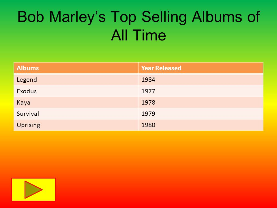 Bob Marley's Top Selling Albums of All Time AlbumsYear Released Legend1984 Exodus1977 Kaya1978 Survival1979 Uprising1980