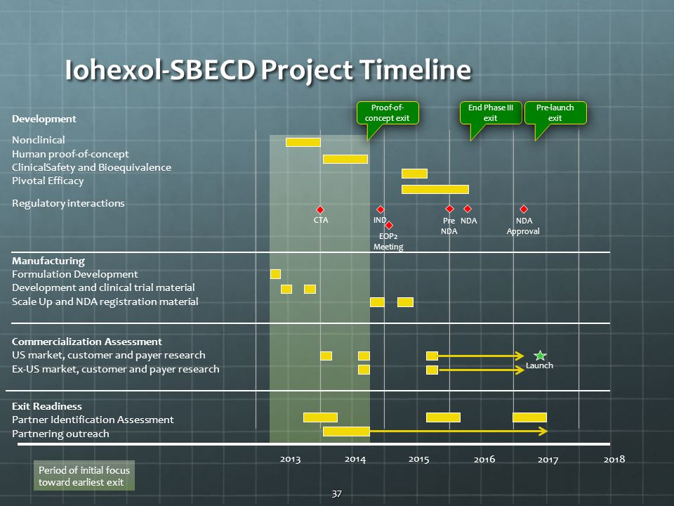 Iohexol-SBECD Project Timeline 37 Development Nonclinical Human proof-of-concept ClinicalSafety and Bioequivalence Pivotal Efficacy Regulatory interactions Launch Manufacturing Formulation Development Development and clinical trial material Scale Up and NDA registration material Commercialization Assessment US market, customer and payer research Ex-US market, customer and payer research 201420132015 2016 20172018 Exit Readiness Partner Identification Assessment Partnering outreach End Phase III exit EOP2 Meeting Period of initial focus toward earliest exit NDA Approval Pre NDA IND CTA Proof-of- concept exit Pre-launch exit
