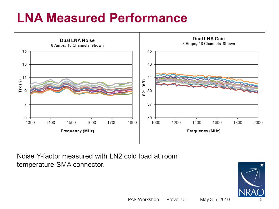 LNA Measured Performance PAF Workshop Provo, UT May 3-5, 20105 Noise Y-factor measured with LN2 cold load at room temperature SMA connector.