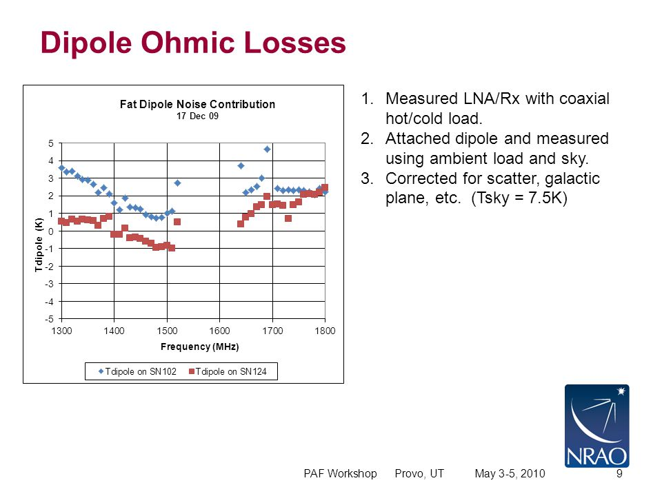 Dipole Ohmic Losses PAF Workshop Provo, UT May 3-5, 20109 1.Measured LNA/Rx with coaxial hot/cold load.