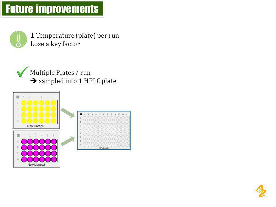 Future improvements 1 Temperature (plate) per run Lose a key factor Multiple Plates / run  sampled into 1 HPLC plate