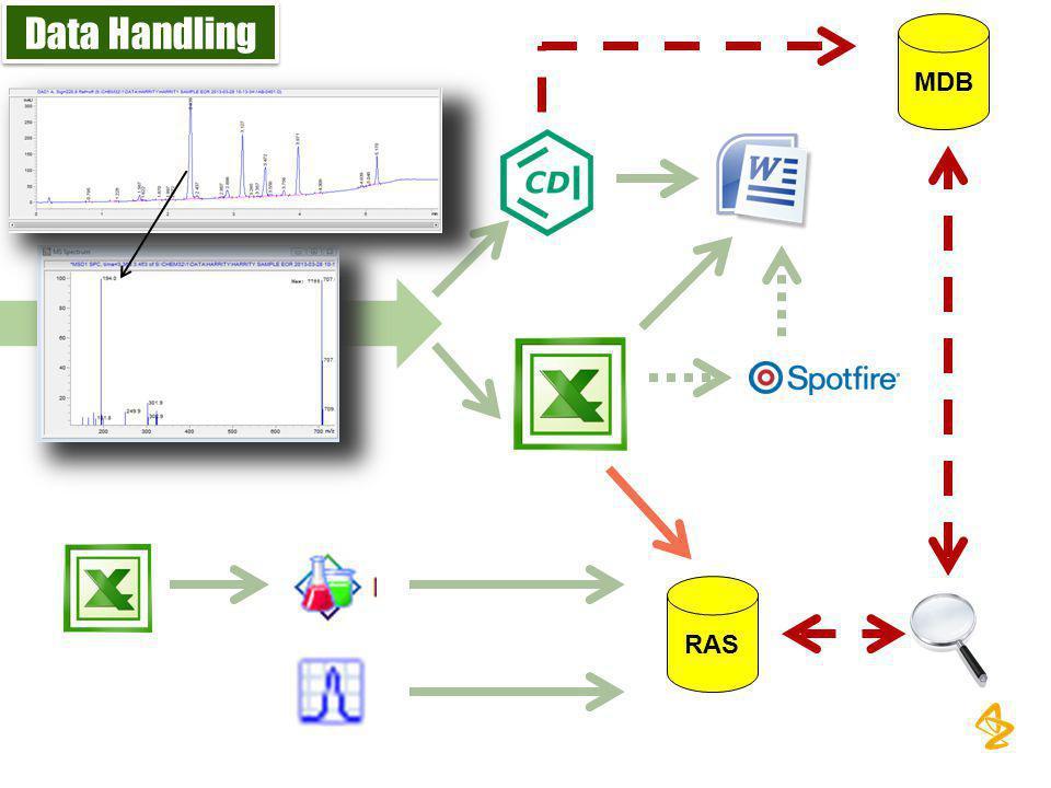 Data Handling RAS MDB