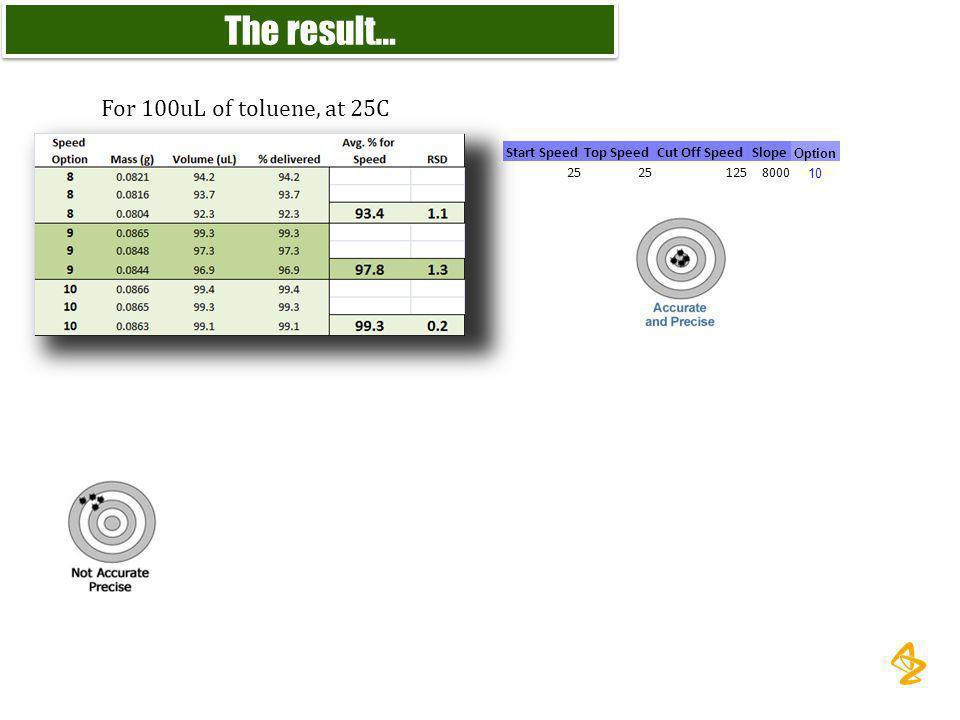 For 100uL of toluene, at 25C Start SpeedTop SpeedCut Off SpeedSlope Option 25 1258000 10 The result…