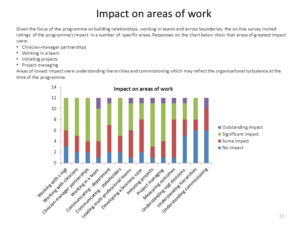 Impact on areas of work 13 Given the focus of the programme on building relationships, working in teams and across boundaries, the on-line survey invi