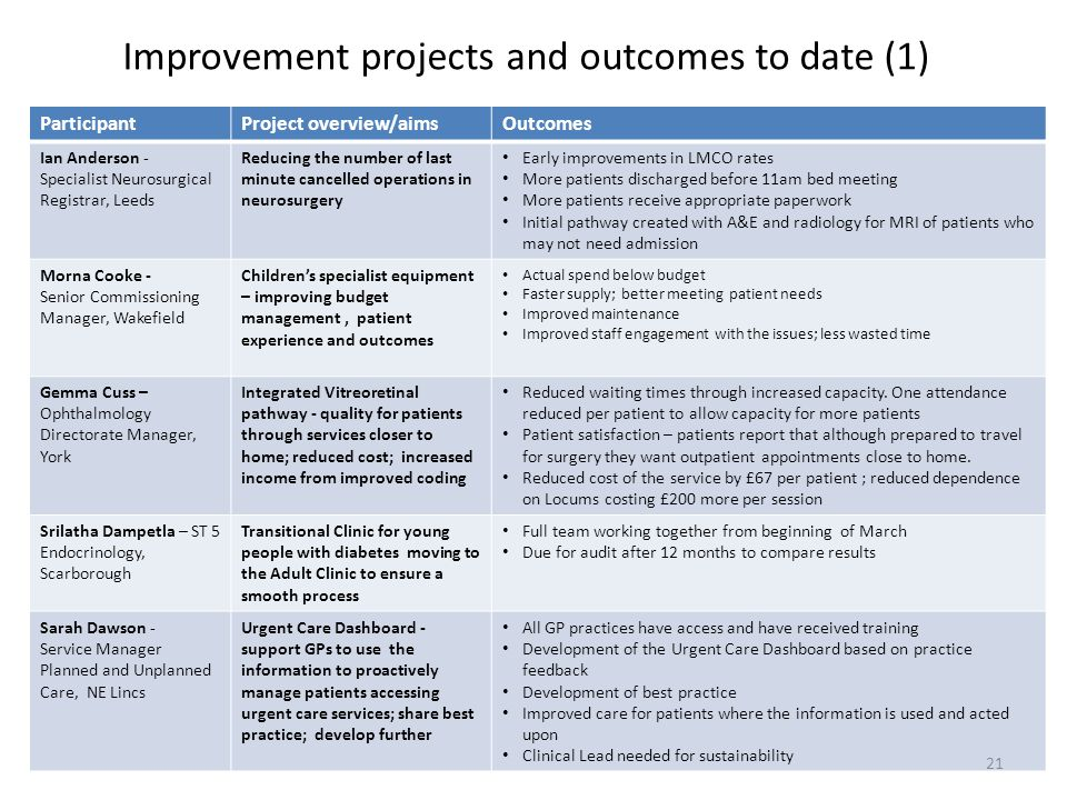 Improvement projects and outcomes to date (1) ParticipantProject overview/aimsOutcomes Ian Anderson - Specialist Neurosurgical Registrar, Leeds Reduci