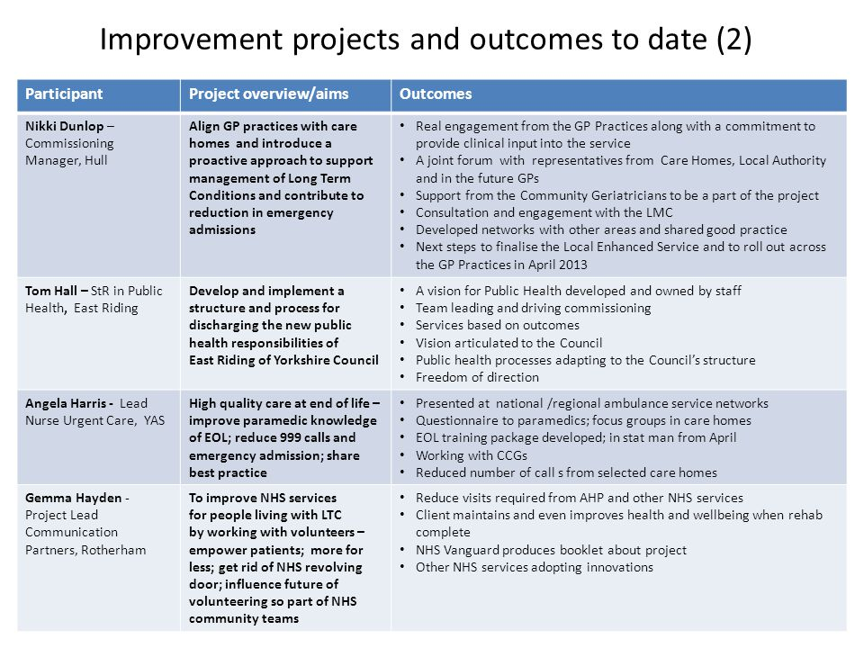 Improvement projects and outcomes to date (2) ParticipantProject overview/aimsOutcomes Nikki Dunlop – Commissioning Manager, Hull Align GP practices w