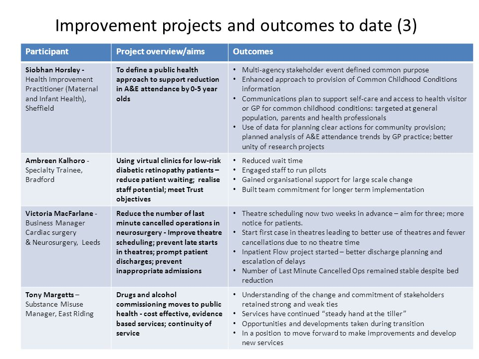 Improvement projects and outcomes to date (3) ParticipantProject overview/aimsOutcomes Siobhan Horsley - Health Improvement Practitioner (Maternal and