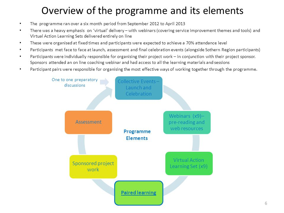 Overview of the programme and its elements The programme ran over a six month period from September 2012 to April 2013 There was a heavy emphasis on '